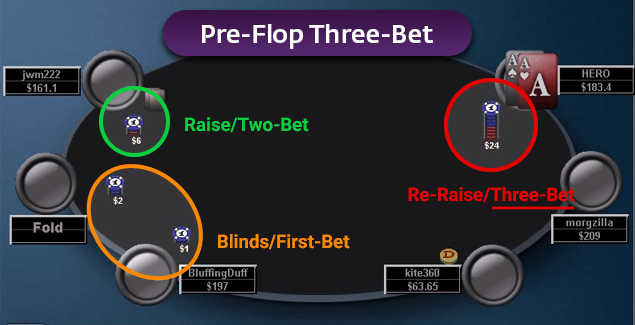 3 betting poker term floating trackside off track betting